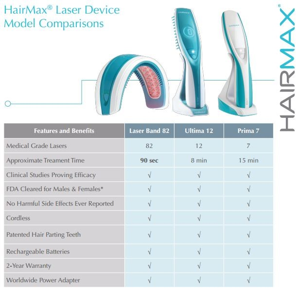 hairmax compare